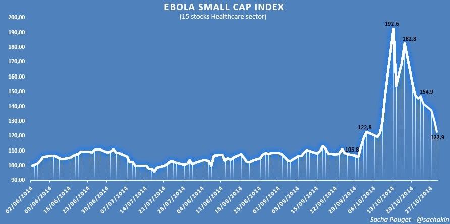 graph small cap index ebola