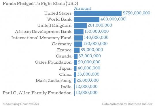 ebola-funds-money-chart
