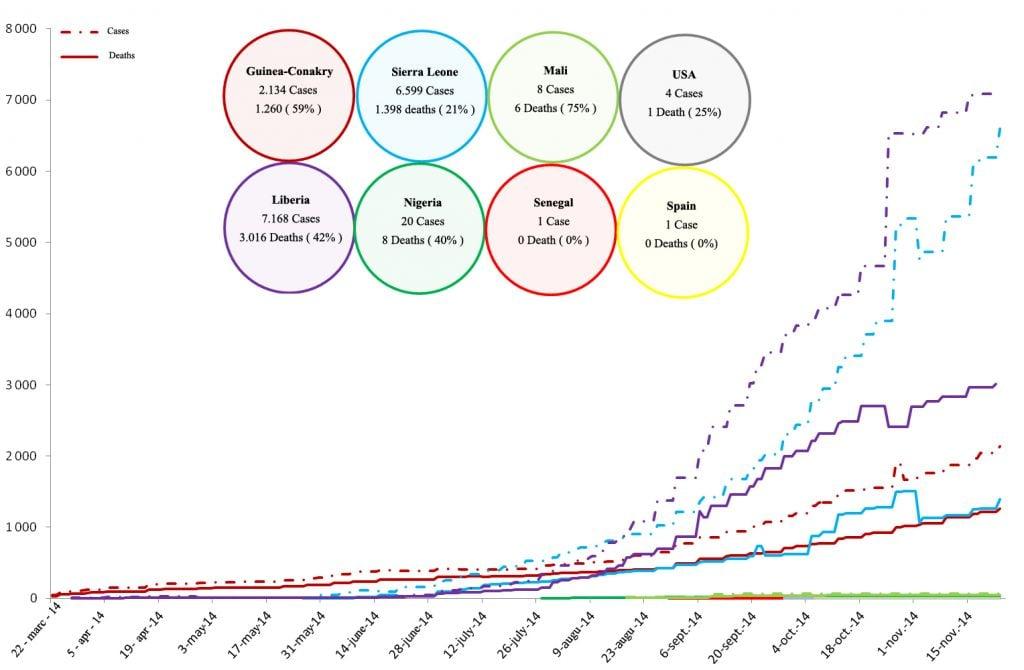 Ebola 2014 graph