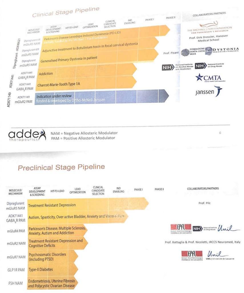 addex_therapeutics_pipeline