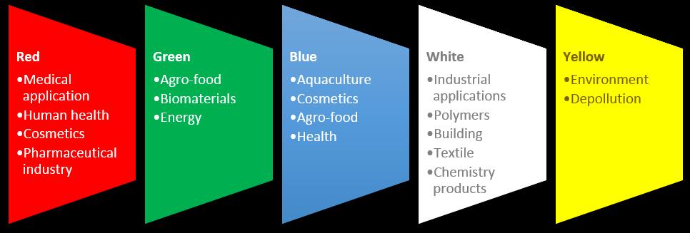 Colors in biotech