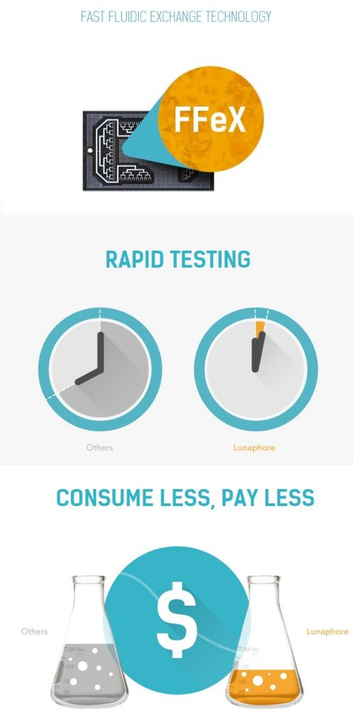 lunaphore_infographics