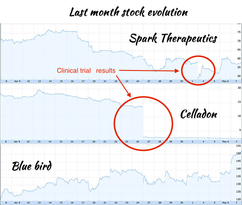 gene therapy stock market