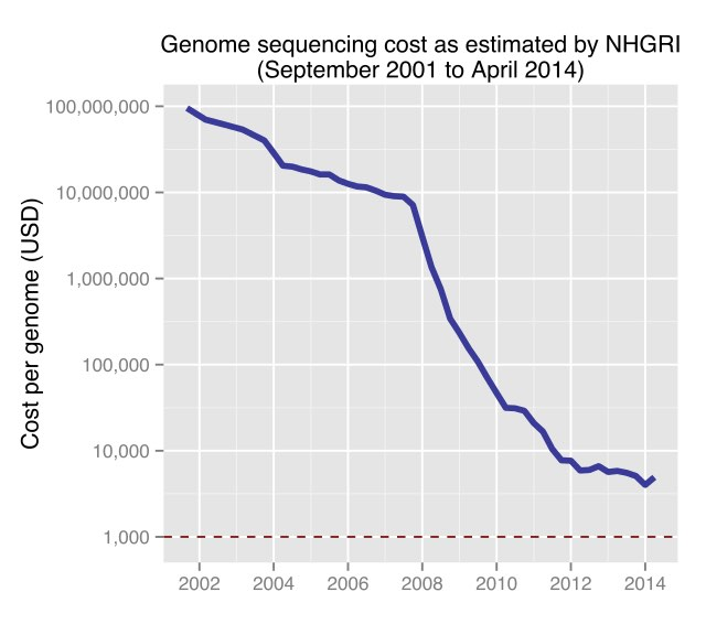 Historic_cost_of_sequencing_a_human_genome