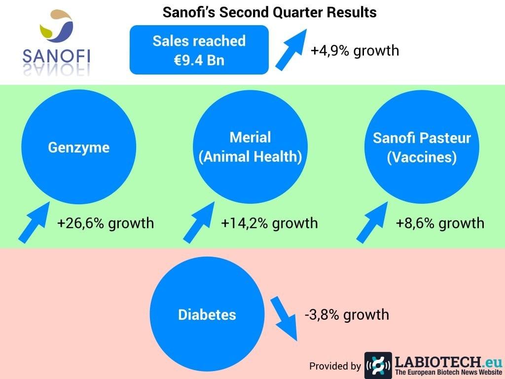 Sanofi q2 2015 results.001.jpg.001