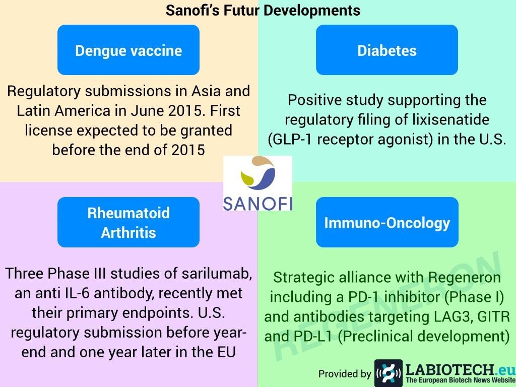 Sanofi's futur development.001