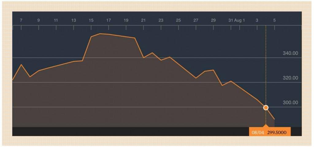 Bavarian Nordic stock