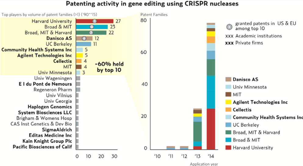 Major Academic research institutions and biotechs which have filed patents using CRISPR gene editing tech in particular