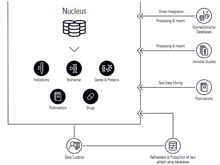 How Nucleus Technology works using various sources of information (Source: Molecular Health)