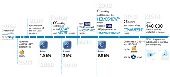 Timeline of Biom'Up product development up until 2014. (Source: Biom'Up)