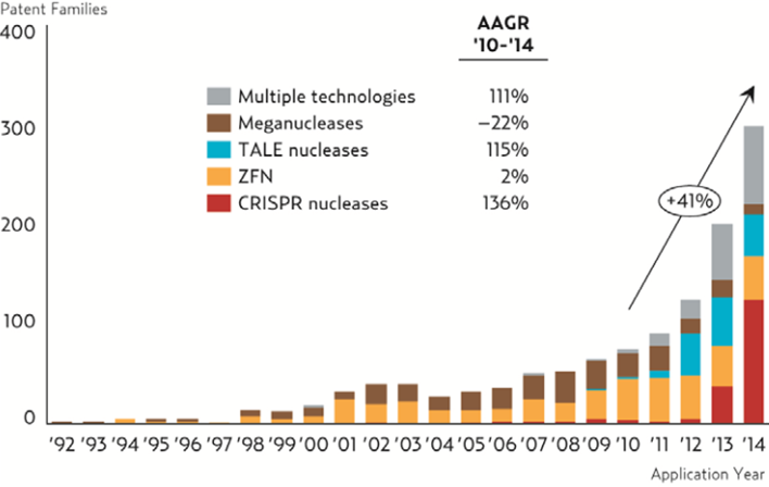 Number of patents filed using nuclease-based gene editing techniques has peaked in the last 5 years