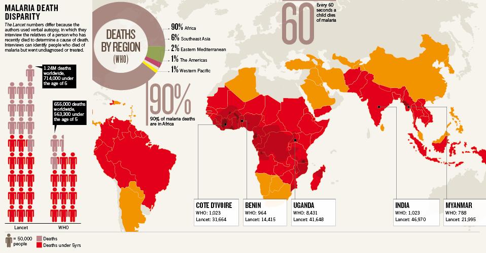 Malaria-Death-Disparity