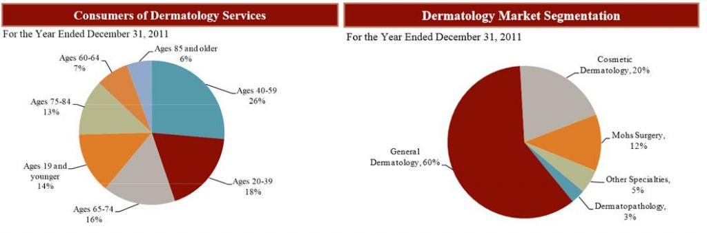 US_data_dermatology_market_ibs
