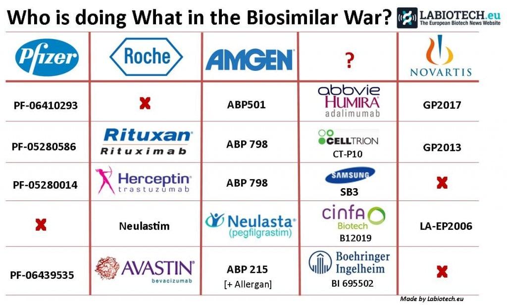 biosimilar_war_avastin_herceptin_neulasta_rituxan