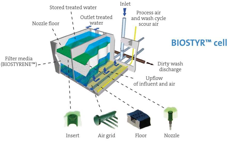 biostyr_ipstar_melissa_space_water_treatment_esa