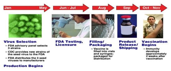 easonal Influenza Vaccine Production Timeline