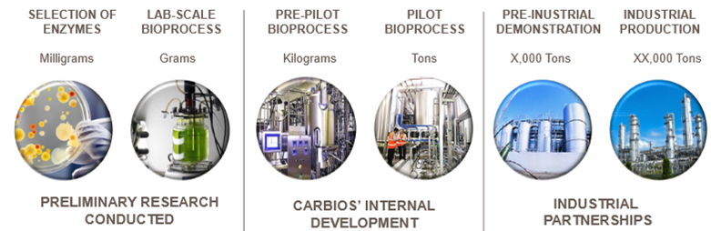 bioplastics_carbios_france_pet_green_industry.jpg