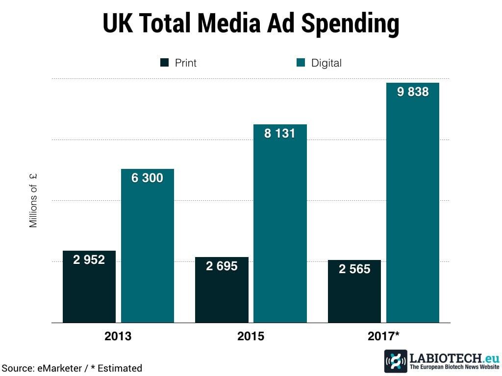 Ad Spending online media