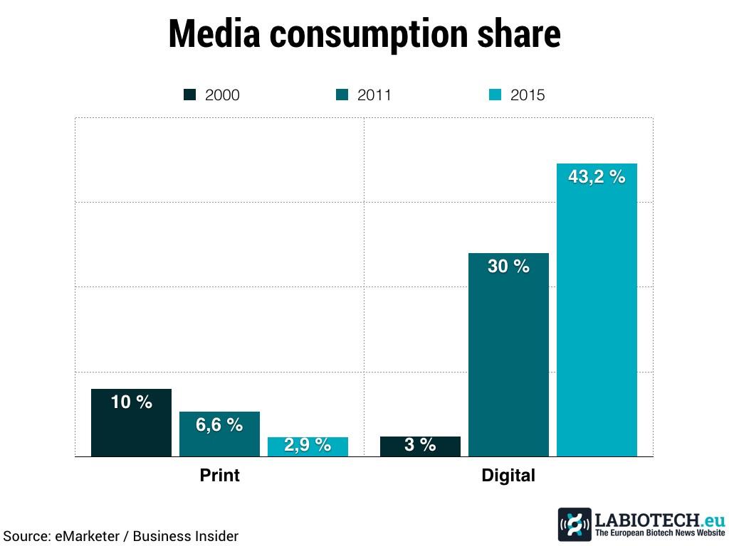 Media consumption Biotech