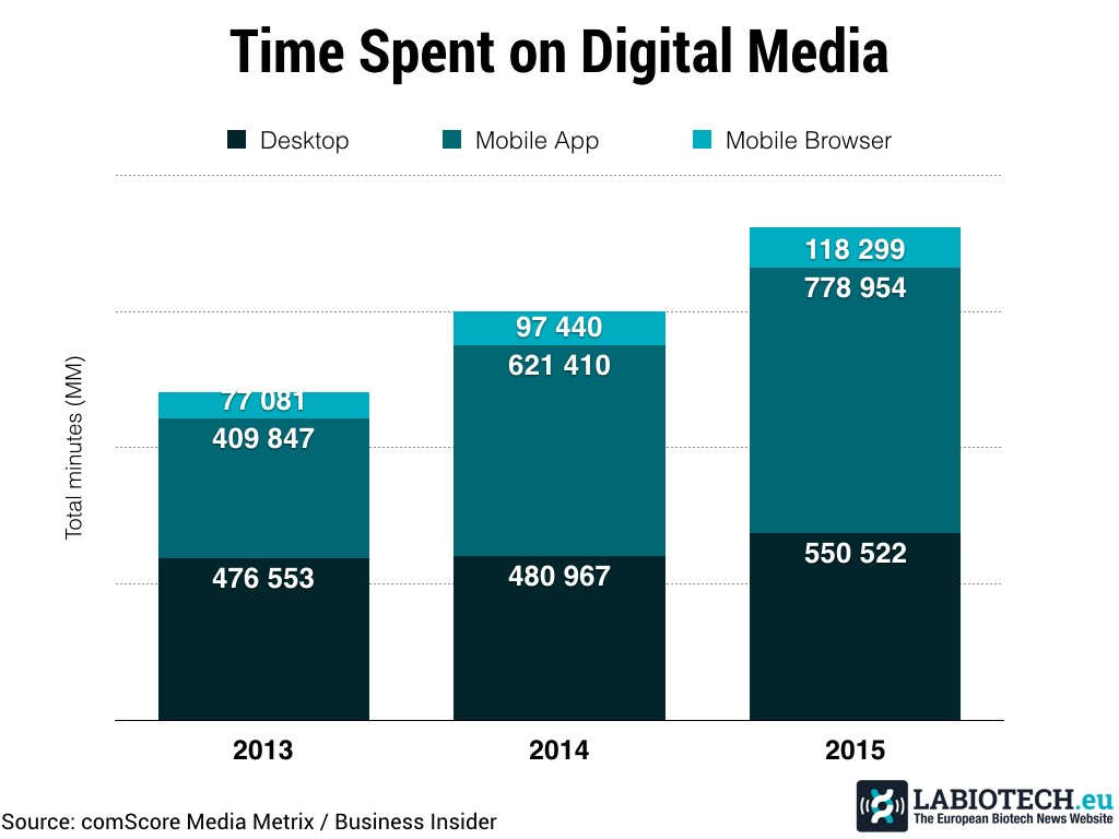 time spent on media online