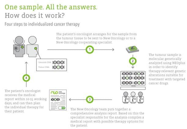 new_oncology_liquid_biopsies_guardant_illumina_bill_gates_grail_cancer_diagostics