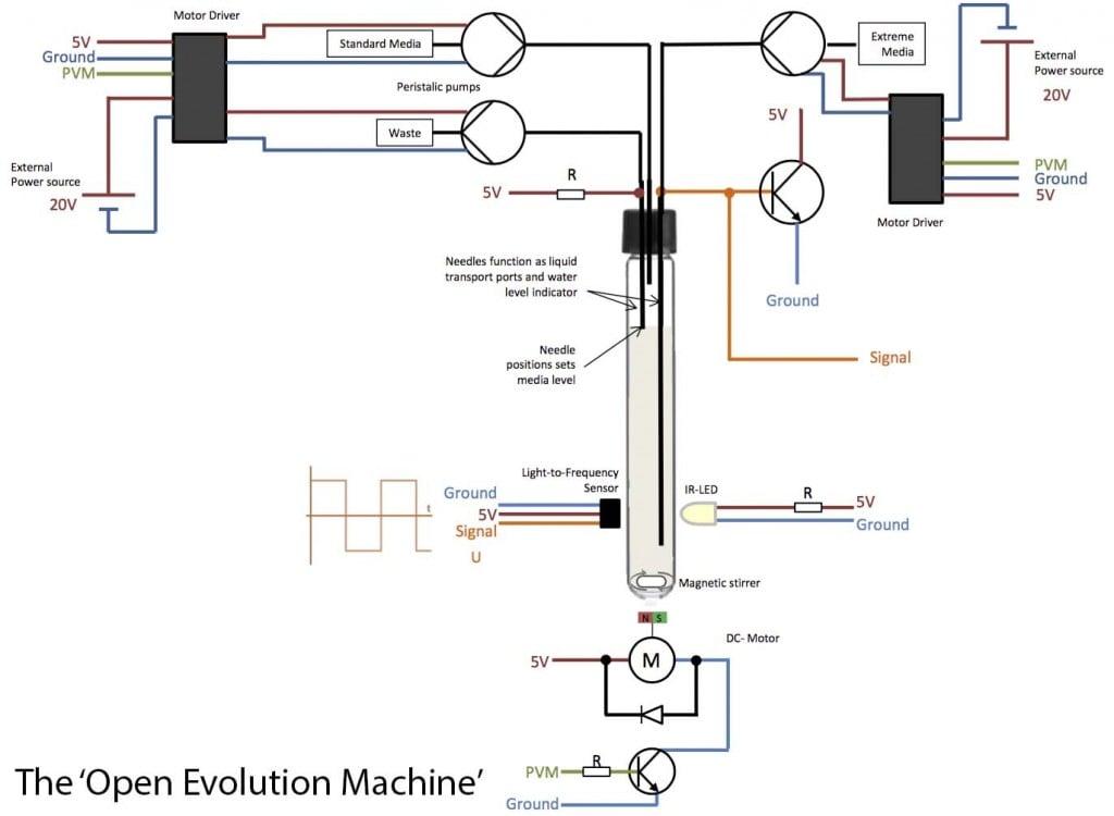 openevolution_machine_johann_bauerfiend_synbio_biohacking_turbidostat_bioremediation