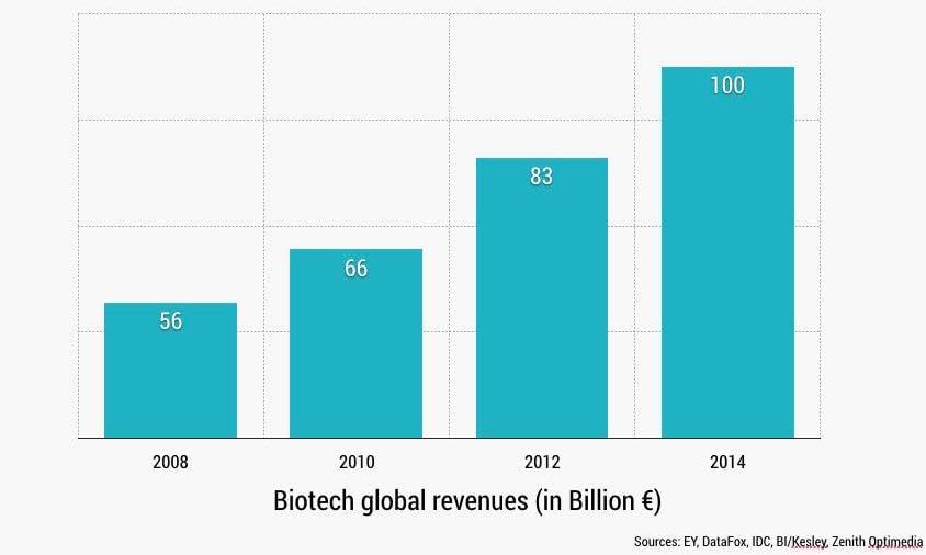 biotech_market_revolution-2