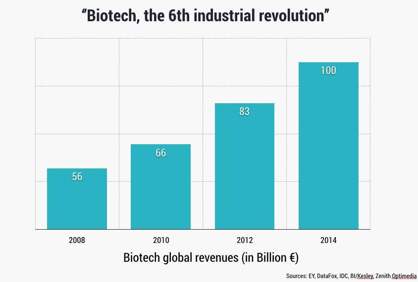 biotech_market_revolution