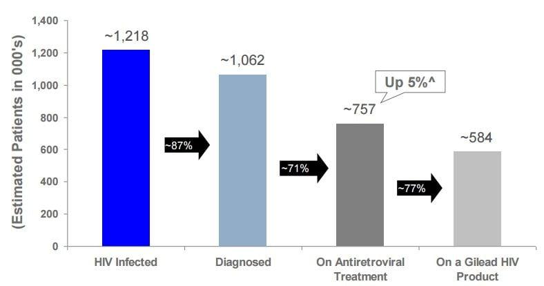 hiv_gilead_antiretroviral_grant_aids_funding_research_us_market