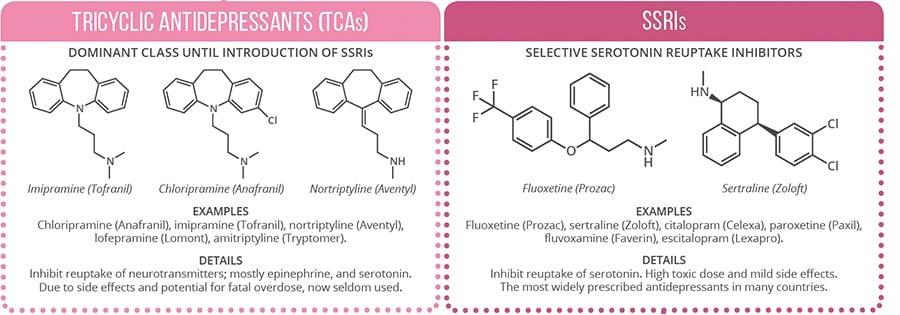 tricyclic_antidepressants_e-therapeutics_depression_oxford_glasgow
