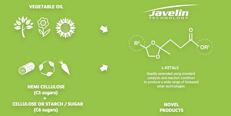biomass_greentech_levulinic_ketals_segetis_gfbiochemicals