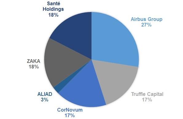 carmat_bpifrance_cornovum_airbus_truffle_aliad_zaka_sante_holdings_artificial_heart_cardiac_failure