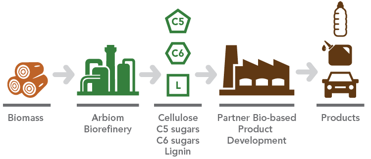 deinove_deinococci_green_chemistry_arbiom_biomass_pretreatment_lignin_optafuel_biomethodes_bioskog
