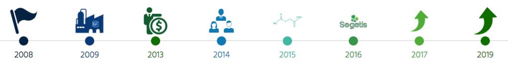 gfbiochemicals_segetis_greentech