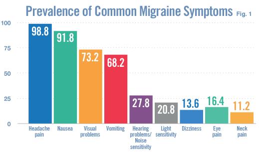 migraines_headache_symptoms_biotech_therapy