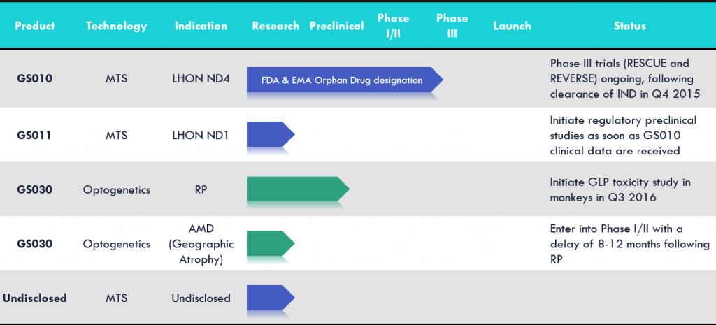 genSight_pipeline_LHON_biotech_blindness_armd_gene_aav