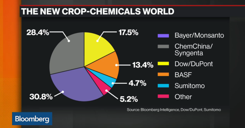 chemicals_syngenta_bayer_monsanto_gmo_industry_biotech_acquisition_merger