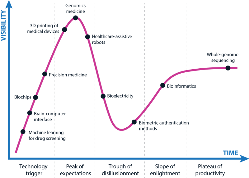Fig. 3. The Gartner Hype Cycle for technology describes how new technologies are perceived over time. Although visibility grows quickly at first, the hype decreases over time due to unmet expectations. Stability arises when second- or third-generation products get established in the market.