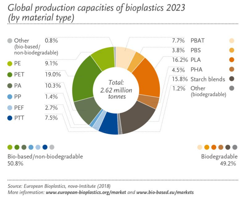 Global production capascity of bioplastic by 2023