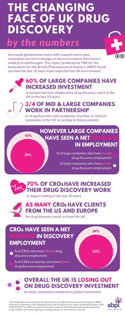 the-changing-face-of-uk-drug-discovery-1