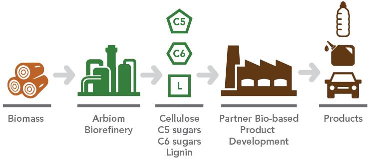 wood-biorefinery-arbiom-deinove-biobased