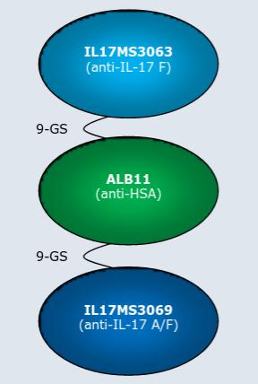 Ablynx M1095 ALX-0761 nanobody psoriasis