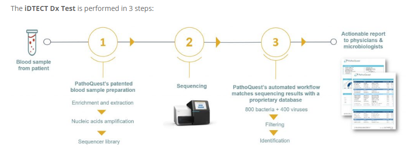 PathoQuest iDTECT Blood Metagenomics NGS test