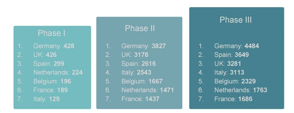 Number of Clinical Trials in European countries