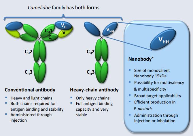 Ablynx-Nanobodies
