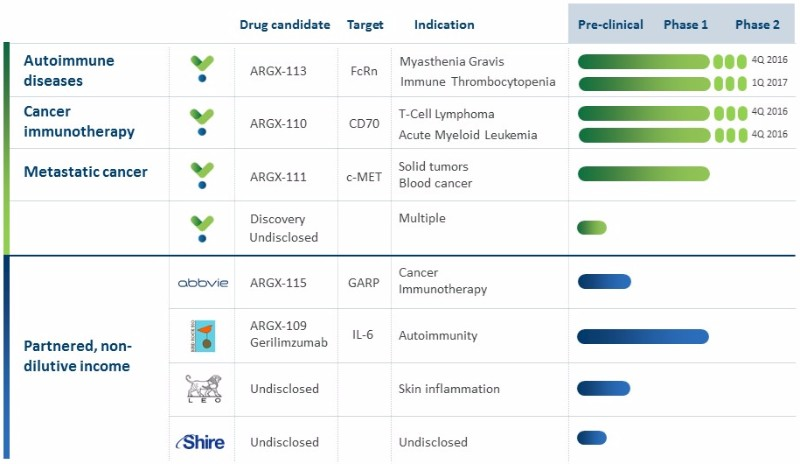 Argenx pipeline immuno oncology ipo