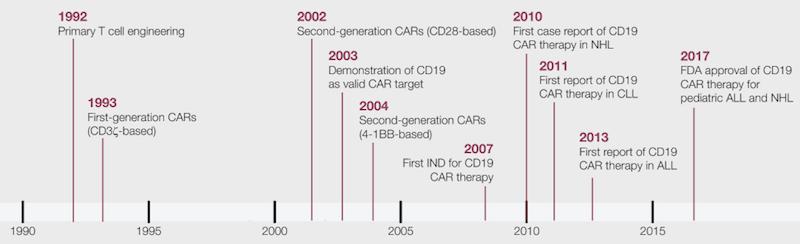 CAR-T timeline