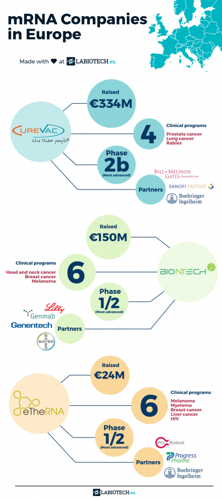 Infographic mRNA Companies in Europe Labiotech