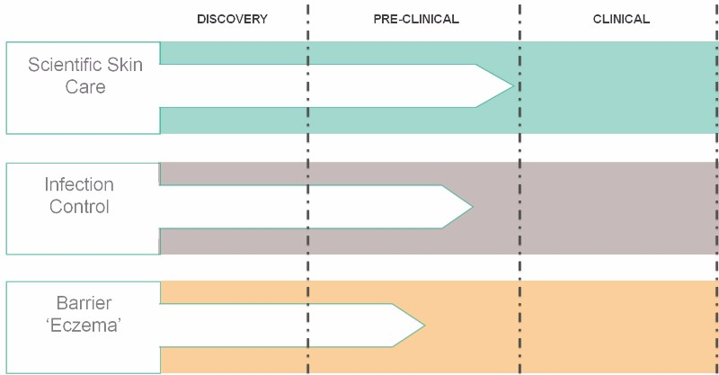 SkinBioTherapeutics skin microbiome ipo pipeline - Edited (1)