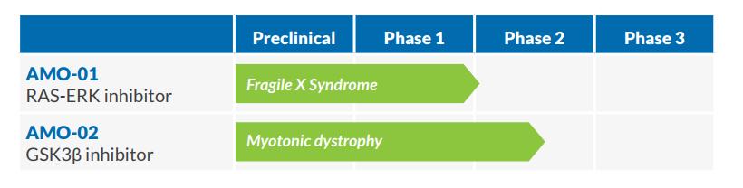 AMO-Pipeline-Myotonic Dystrophy